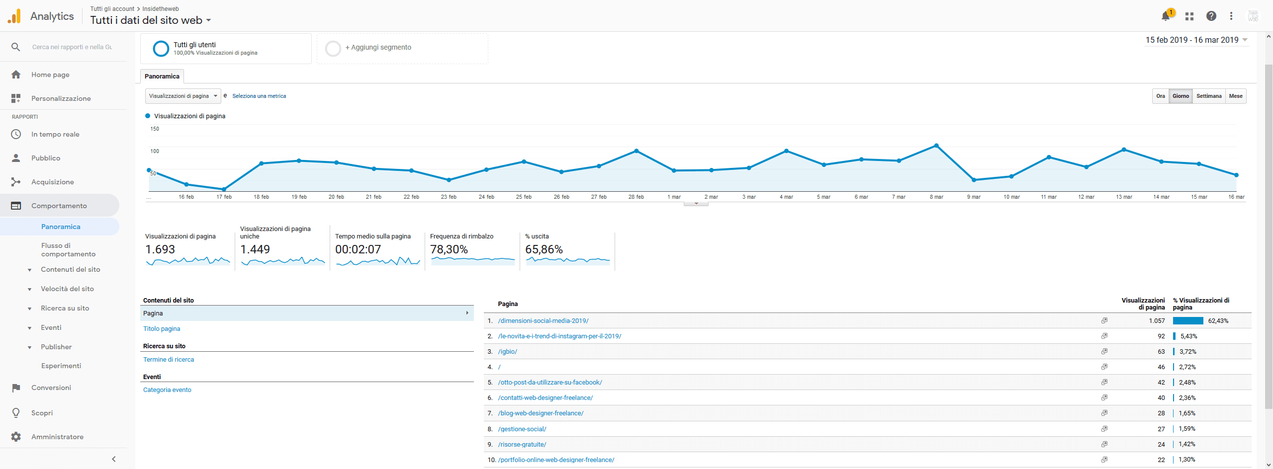 guida-google-analytics-Panoramica-comportamento