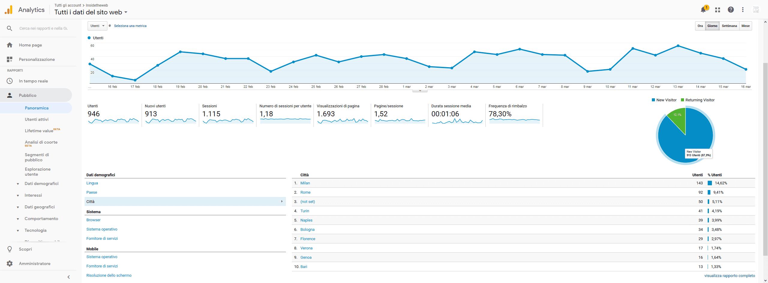 guida-google-analytics-Panoramica-pubblico