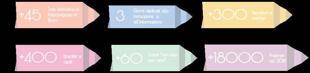 infografica-numeri-wmf18